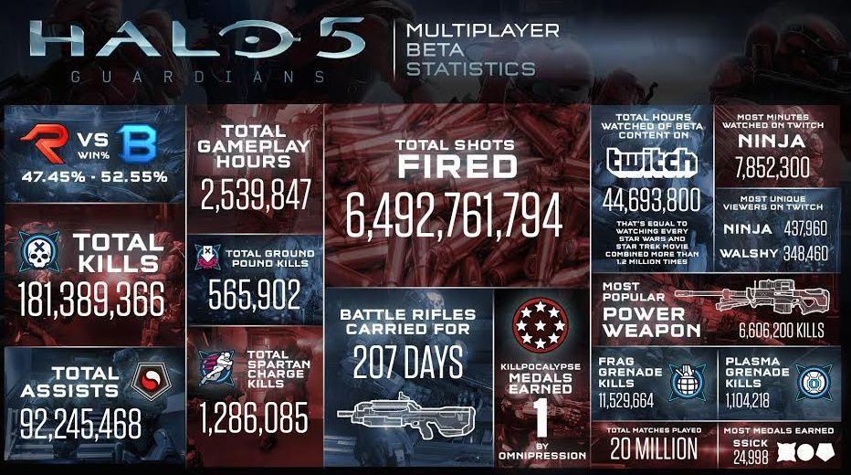 Halo 5 beta demographics