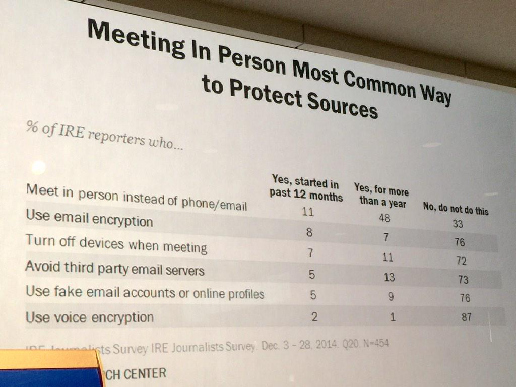 Journalists protected their sources most often by meeting in person as opposed to other contact. #AfterSnowden http://t.co/HjvQ5OXABv