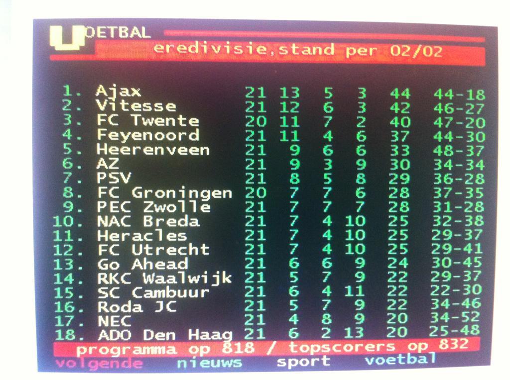 #Ajax heeft maar 1 punt minder dan vorig jaar, #PSV heeft er 26 meer. http://t.co/tZPNRwAeU7