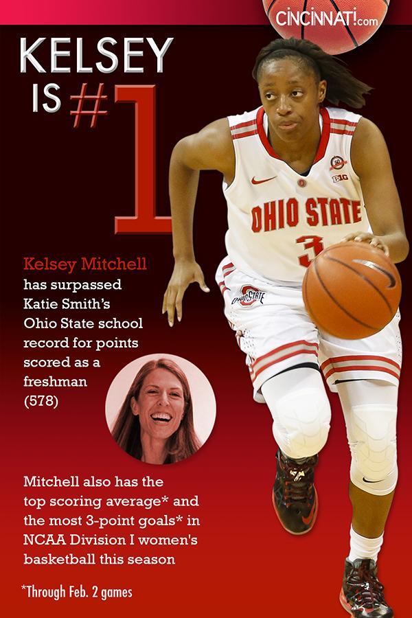 JUST IN: Princeton grad @Kelz-Hoop (Kelsey Mitchell) just broke #OhioState's freshman scoring record. http://t.co/8ULPDodro9