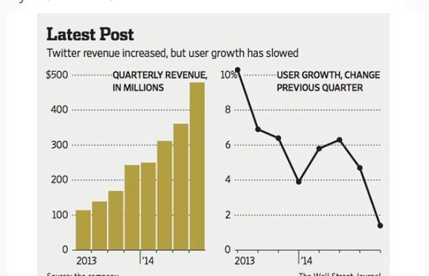 Twitter's user growth falls below Facebook's for the first time http://t.co/SMC4RuDMZH via @WSJ http://t.co/yh5erzTKmz