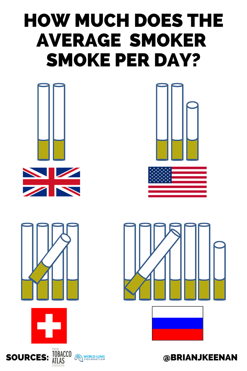 """brian keenan on twitter: """"how many cigarettes do people smoke per"""