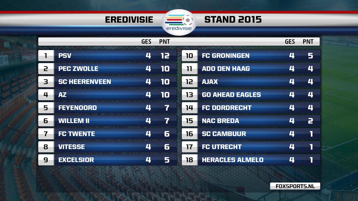Eredivise Standings