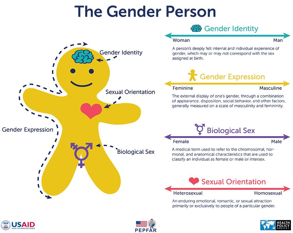 personality and sexual orientation essay Free essay: diversity in sexual orientation by jason burnley when i think about diversity in the world i too think about diversity when it comes to sexual.