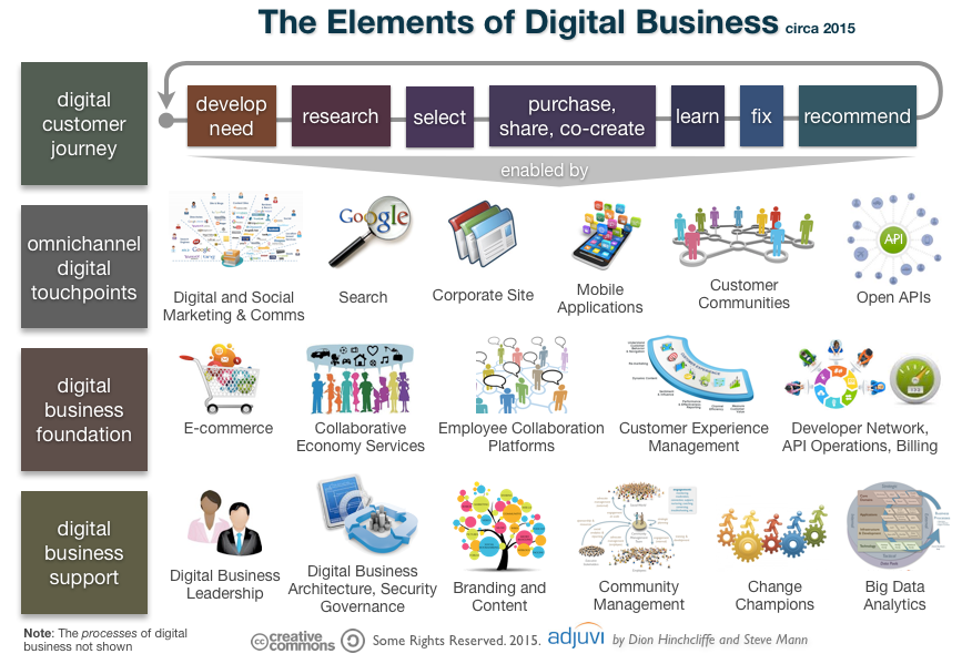 what is digital business Business transformation is complicated, involving a constant tug-of-war between strategic vision and operational execution one can't succeed without the other, yet few of us are comfortable in both camps digital business is a disruptive transformation that's not possible to achieve without the.