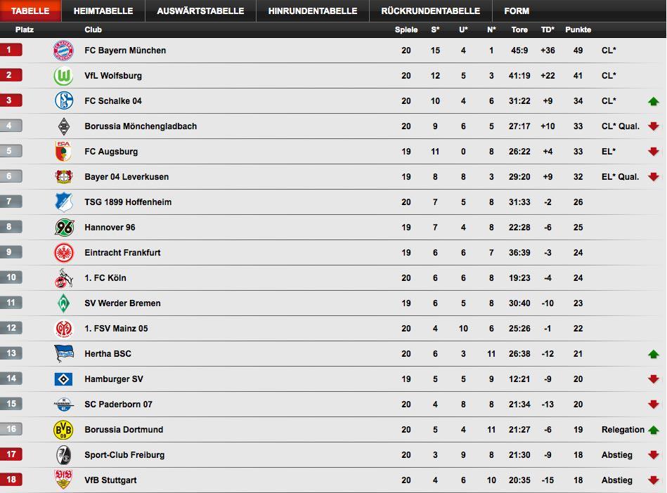 TorschГјtzenliste Bundesliga Aktuell