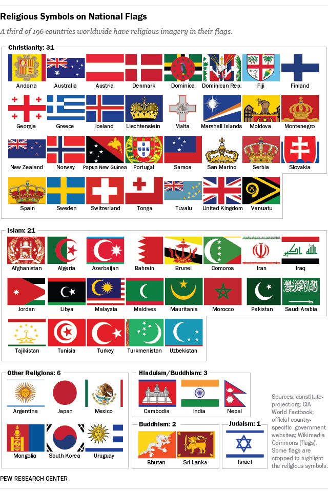 Conrad Hackett On Twitter Country Flags With Symbols Of