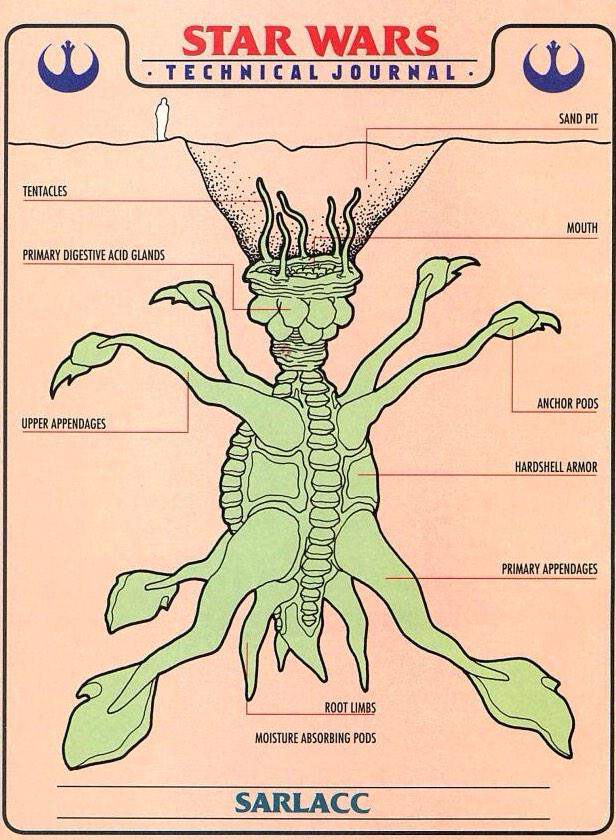 Stephen Scarlata On Twitter Diagram Of Sarlacc From The Star Wars
