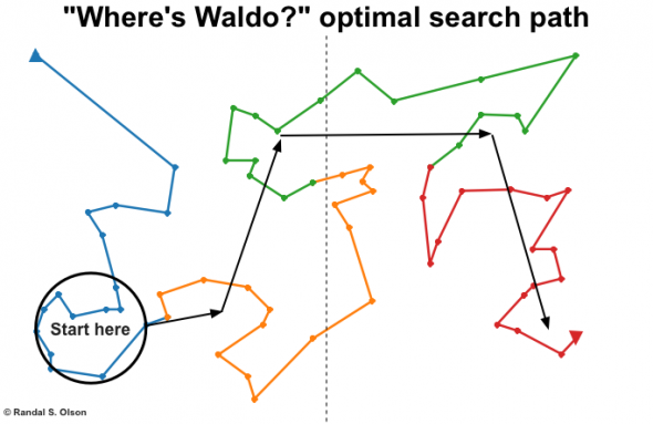 Where is Waldo - optimal search path