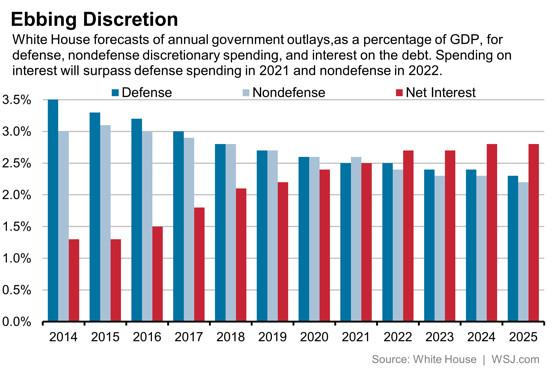 In seven years, the U.S. will spend more on interest for the national debt than the military http://t.co/egdlKVxkXC http://t.co/S4zvIhySjx