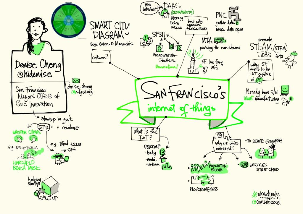 .@hiDenise shares San Francisco's stake in #wearables and #IoT. @IxDASDC @IxDA @ixdconf #sketchnotes http://t.co/0qf3Tp7v9R