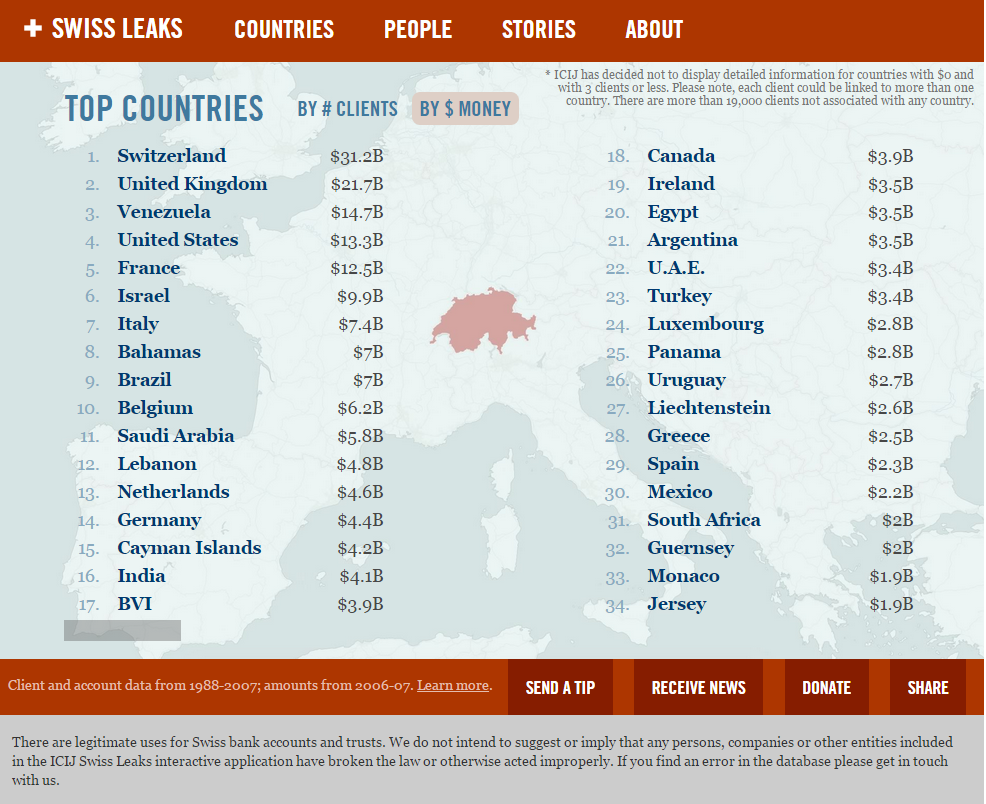 #Greece is ranked #28 among the countries with the largest dollar amounts in the #swissleaks  files #rbnews http://t.co/1Mv0dPI0yf