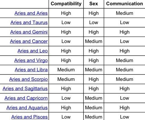 mars in aries compatibility