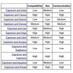 Capricorn compatible with