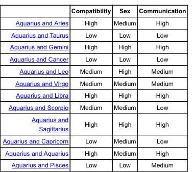 sagittarius star sign compatibility chart for dating In love and in life, the sagittarius women need a challenge if she finds so who is the best match in the zodiac for this fire sign if you're dating a fellow sagittarius man, you have found someone who is your spiritual and sexual match.