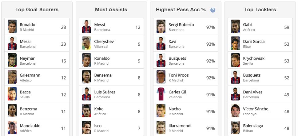 La liga table, form guide, top scorers, most assists, top