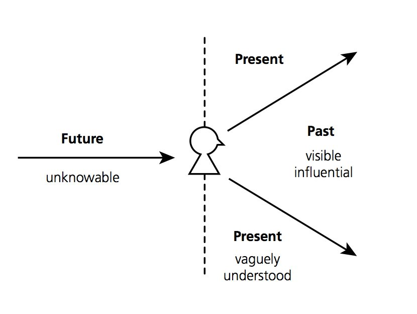 How Different Cultures Understand Time: http://t.co/vMfiU2AnAH via @businessinsider c @andymolinsky http://t.co/DQfiDKpNRS