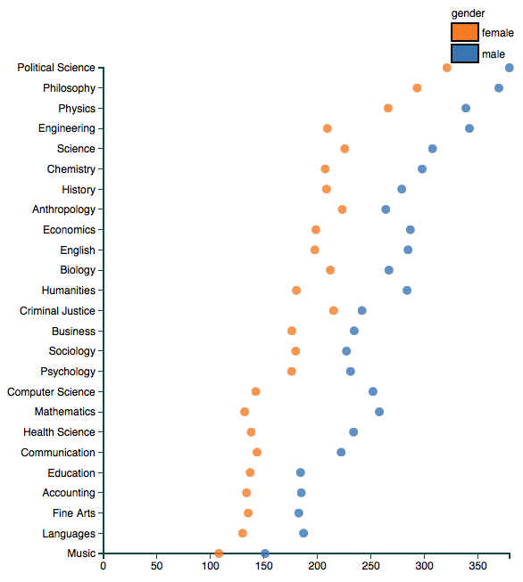 College Professor ratings by gender and field