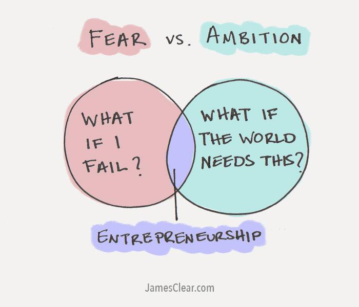"#Entrepreneurship happens where continual self-doubt meets courageous ambition. http://t.co/X8f5JBmiev"" via @james_clear"