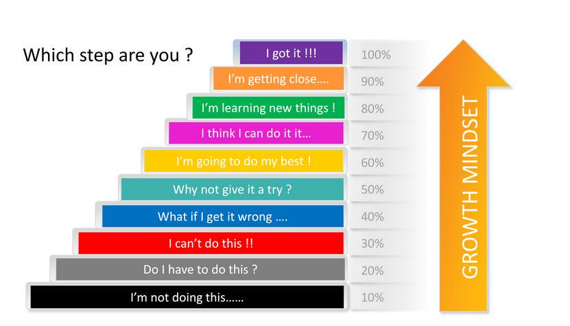 Growth mindset graph