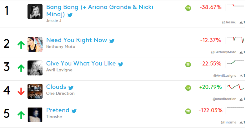 GYWYL now in the 3th place of the Real Time Trending 140 @billboard! #GYWYLMusicVideoTODAY http://t.co/DvmScsCvwc
