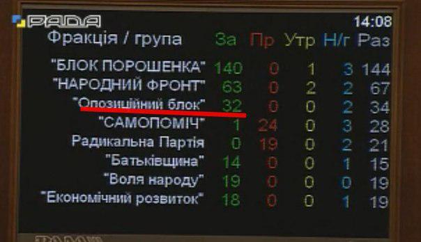 На фоне общего падения банки, которые связывают с Яремой, Гонтаревой и Порошенко показали впечатляющие результаты роста, - INSIDER - Цензор.НЕТ 2036