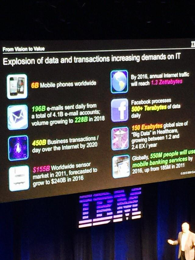 Love these #bigdata stats. Big Data is going to change business and communication forever! #IBMPWLC http://t.co/p7q4z9p93P