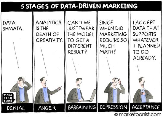 This is most people's data driven marketing process concisely described. http://t.co/6UNDiVawab