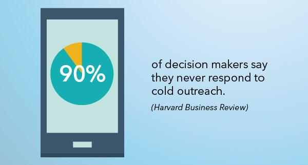 90% of decision makers say they never respond to cold outreach