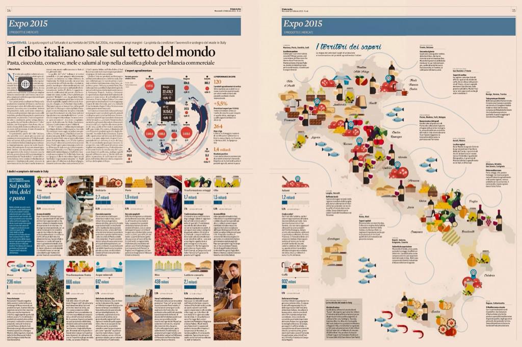 Il cibo italiano sul tetto del mondo > Focus @sole24ore su agroalimentare @Expo2015Milano #dop #igp #doc #docg #stg http://t.co/9PkXRkLj5W