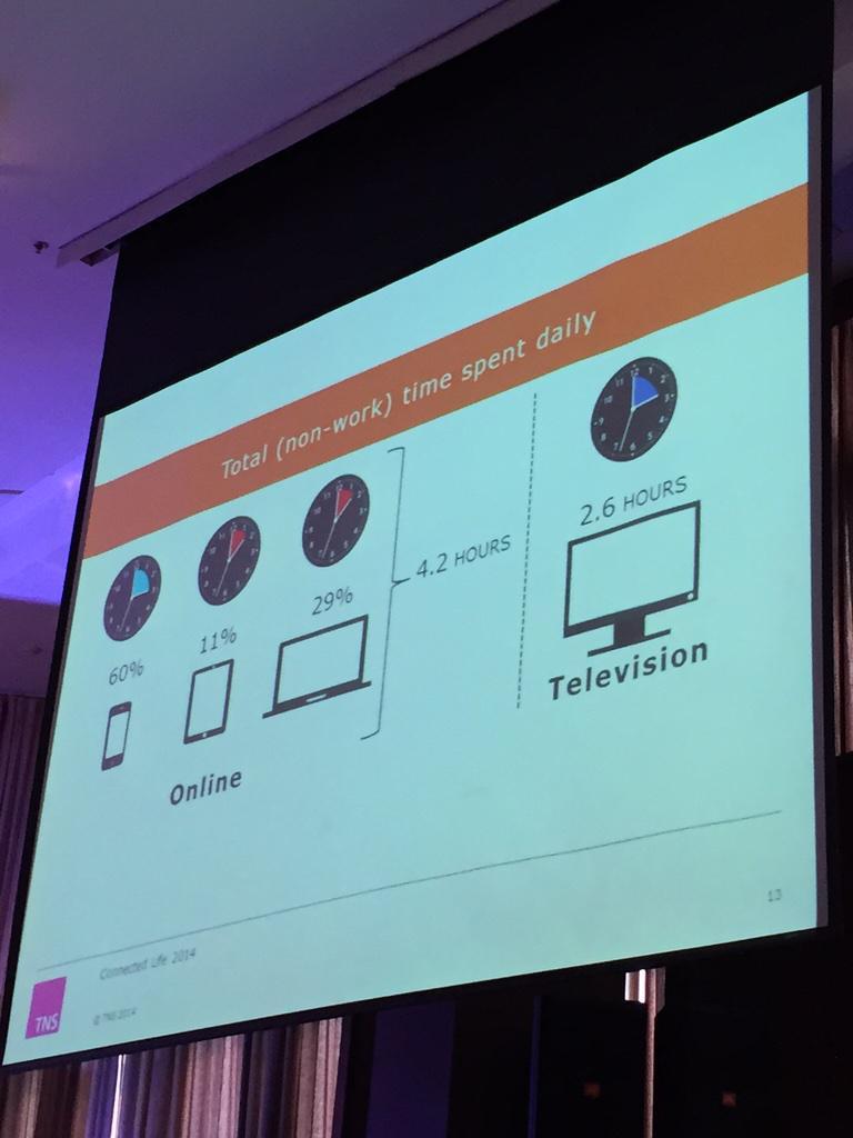 คนดู TV เฉลี่ย 2.6 ชม ขณะที่ online มากถึง 4.2 ชม #DigitalTH2015 http://t.co/f6sYRK2r8I