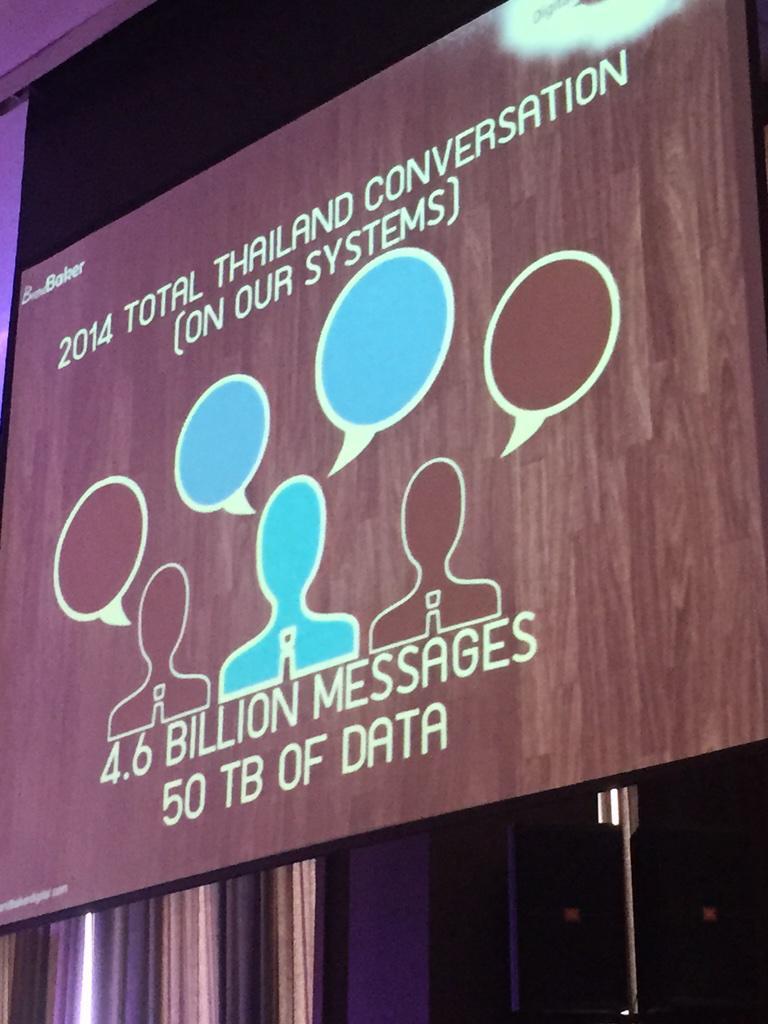 ปี 2014 คนไทยใช้การคุยออนไลน์มากถึง 4.6 พันล้านครั้ง มากที่สุดคือ Twitter 3 พันล้านครั้ง #BrandBaker #DigitalTH2015 http://t.co/iQXf1RBL5F