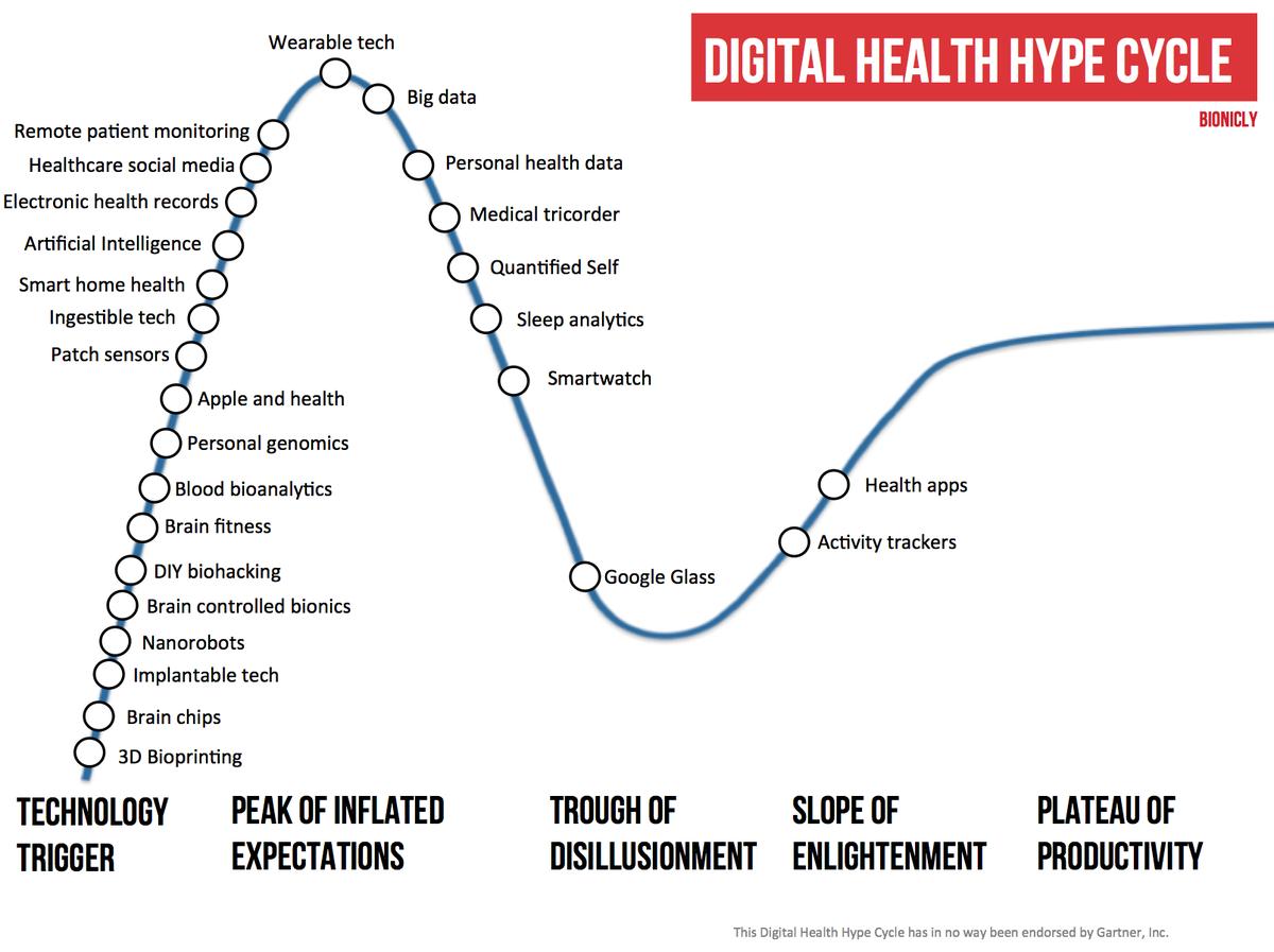 Klas johansson on twitter digital health hype cycle ehealth klas johansson on twitter digital health hype cycle ehealth mhealth digitalhealth healthcare httptsmua0s0hea ccuart Gallery