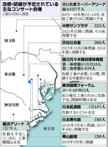 読んでる : 【悲報】東京五輪2020に向け、首都圏のライブ会場が次々改修、閉鎖 さいたまスーパーアリーナ、渋谷公会堂、横浜アリーナ、国際フォーラム、青山劇場、代々木競技場第一体育館など http://t.co/ZOYfYja7Tj http://t.co/hvZqQyVwyb