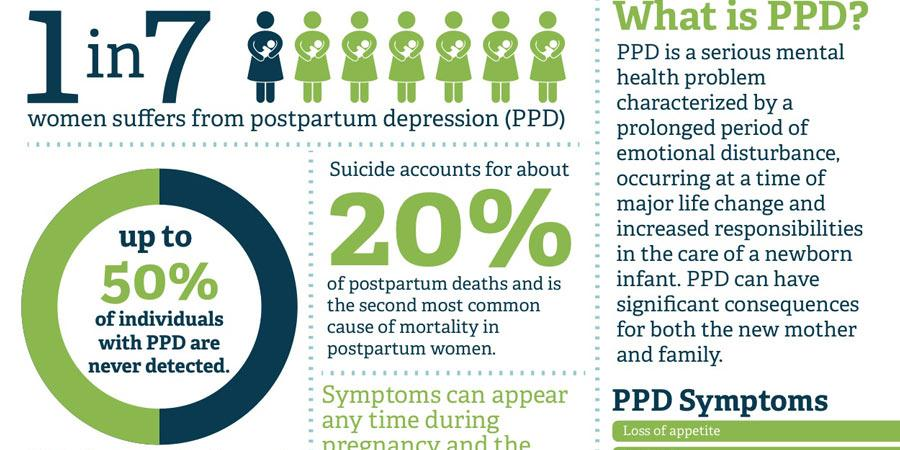 "A Health Blog on Twitter: ""Postpartum Depression ..."
