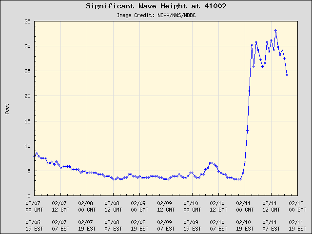 A NOAA buoy near the suspected @SpaceX ASDS location has been reporting wave heights > 25 feet since Tue. evening. http://t.co/FpI74Za8FQ