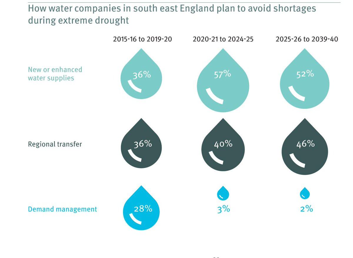 #waterefficiency not being used to full potential in drought plans post 2020 http://t.co/gXGsJyfVPR