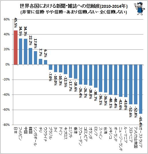 最新の「報道の自由度」では、日本はまたまた順位を下げて61位。この結果と比較すると大笑いしちゃう調査結果があるんだけど、何だか分かる?…… 喜べぇ、日本はダントツの世界No.1だぞぅ! http://t.co/l047N5fSPU