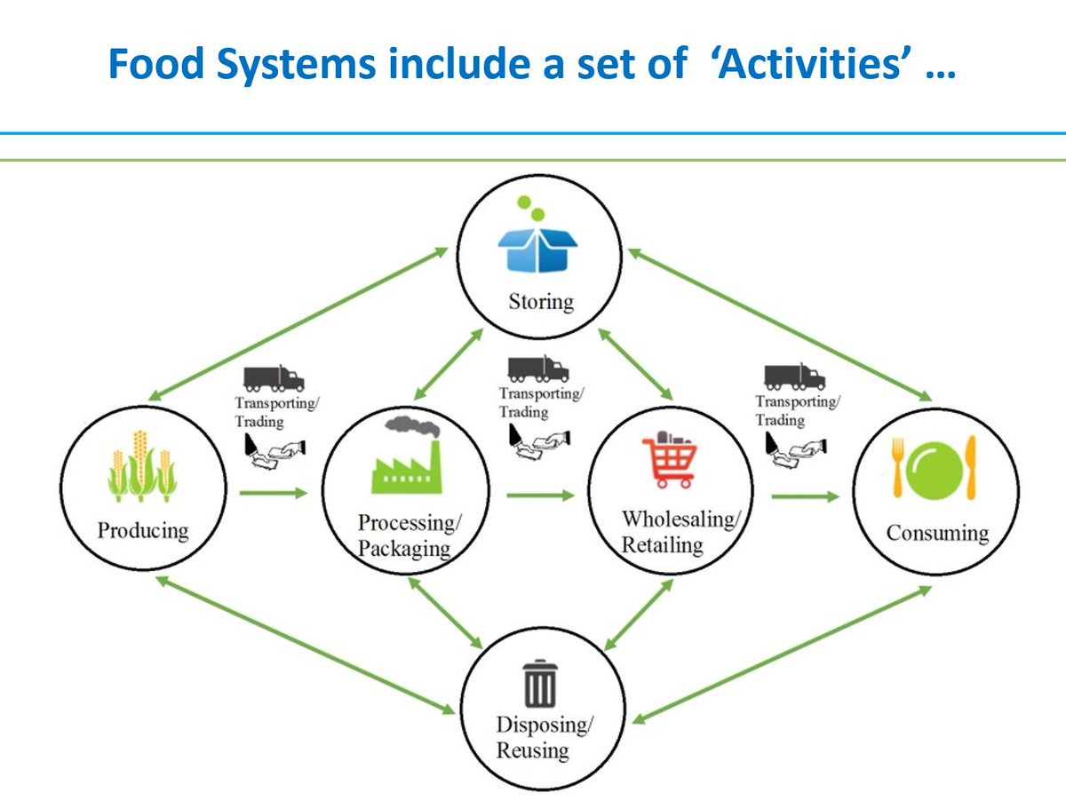 #foodsecurity is more than just food production. It is the whole food system and includes a set of activities http://t.co/s9iERxukhe