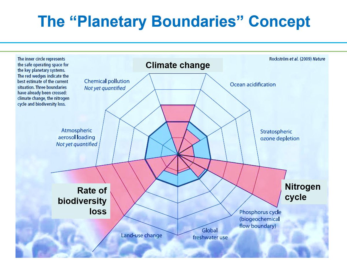 We're now looking at the concept of 'planetary boundaries' and food system activities #foodsecurity http://t.co/6z7kcn871G