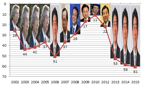 b(^^) ナイスな可視化ω QT @youarescrewed 「報道の自由」日本の順位。安倍のところがどん底。 http://t.co/dMK1xPFDhj