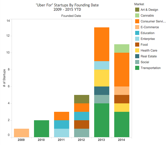 """From education to healthcare, """"Uber for X"""" startups have infested nearly every market http://t.co/8ULBkf5Fui http://t.co/Qfe799syvU"""