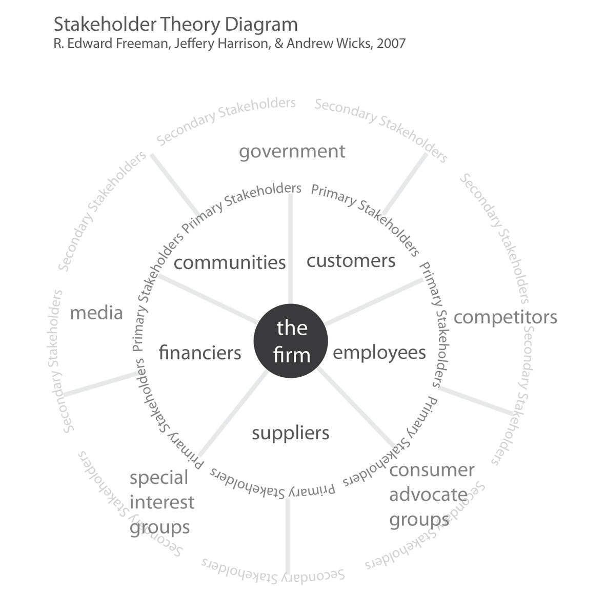 online Gewinnmaximierung und Rentabilitätsmaximierung als Ziel erwerbswirtschaftlich orientierter Unternehmungen und die