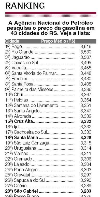 Adivinha qual a cidade com a gasolina mais cara no RS? @FabianoBaldasso @realcris_silva @lucianopotter @kellymatos http://t.co/qyIaLhPpOm