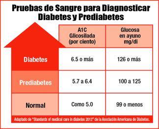tabla de glucosa en sangre medindia
