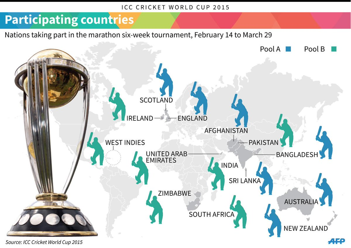 Ultime Notizie. 2015 Cricket World Cup