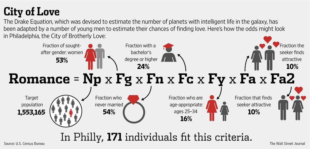 Dating study