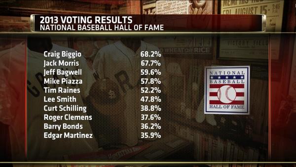 2013 Baseball HOF RESULTS (Craig Biggio: 68.2%, Roger Clemens: 37.6%, Barry Bonds: 36.2%) --> http://pic.twitter.com/shmORIA3