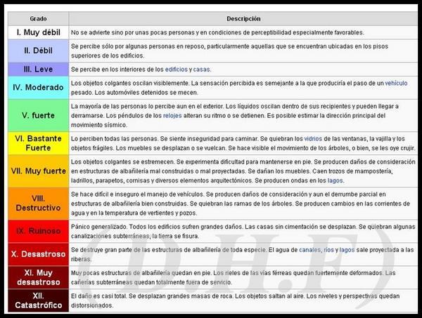 Resultado de imagen para escalas sismicas de mercalli y richter