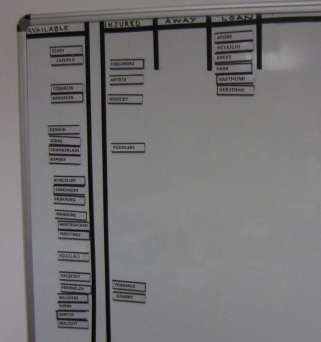 Picture: Arsenals squad availability list snapped, Podolski & Arteta out v Chelsea